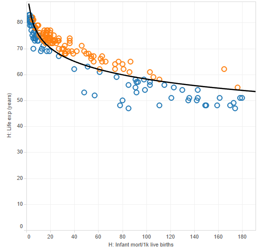 Tableau and R Integration final output of a linear regression model