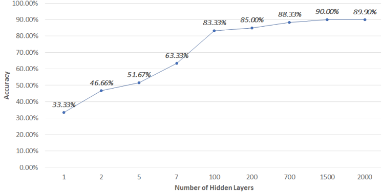 Figure 4: Test Accuracy vs Number of Hidden Layers.