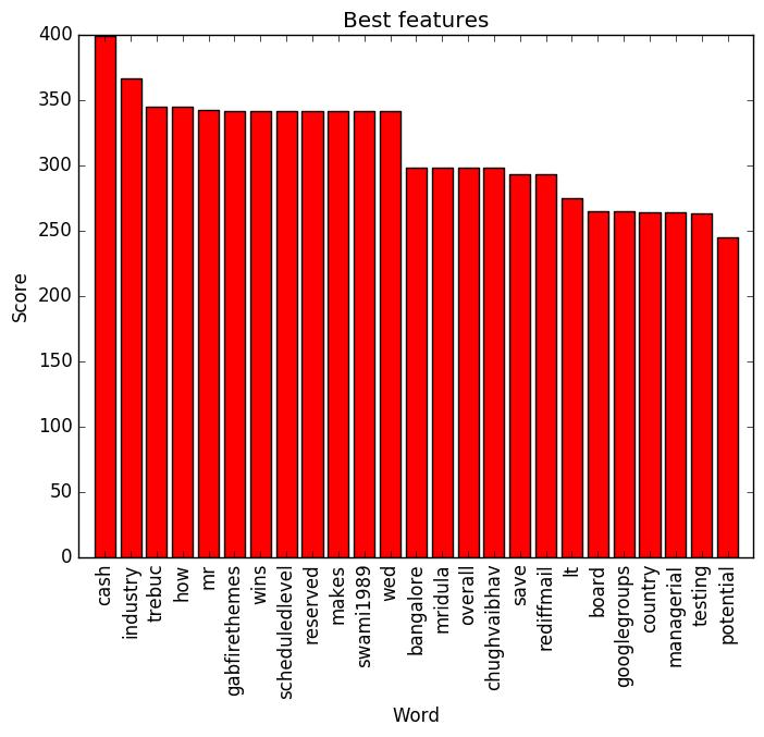 Figure 5: Best Words vs Score.